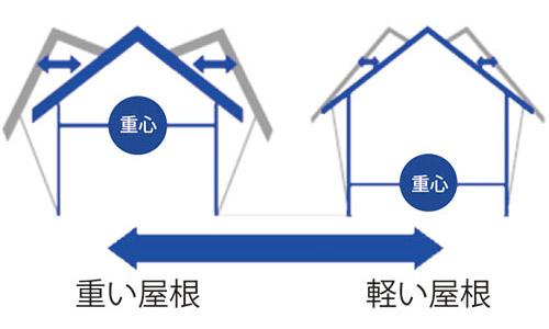 軽量屋根(ガルバリウム鋼板葺)