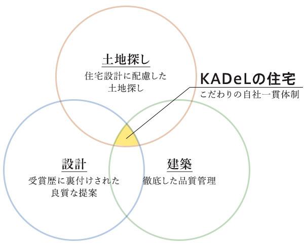 KADeLの住宅(こだわりの自社一貫体制)