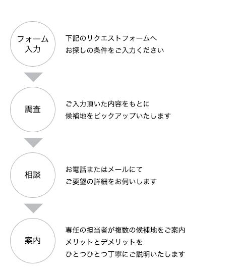 土地探しの流れ フォーム入力→調査→相談→案内