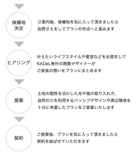 土地探しの流れ →候補地決定→ヒアリング→提案→契約
